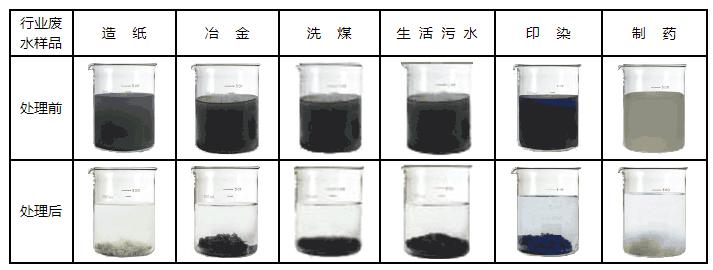 郑州,巩义聚氯化铝